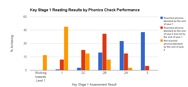 Why Theres Disagreement Over Screening >> The Arguments Against The Phonics Screening Check Have Been